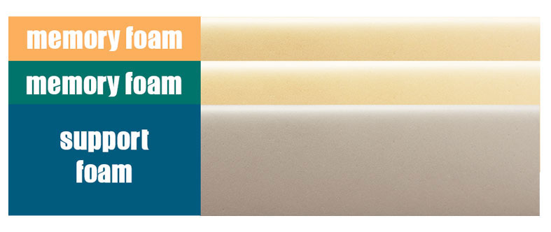 memory foam layers - simplified example