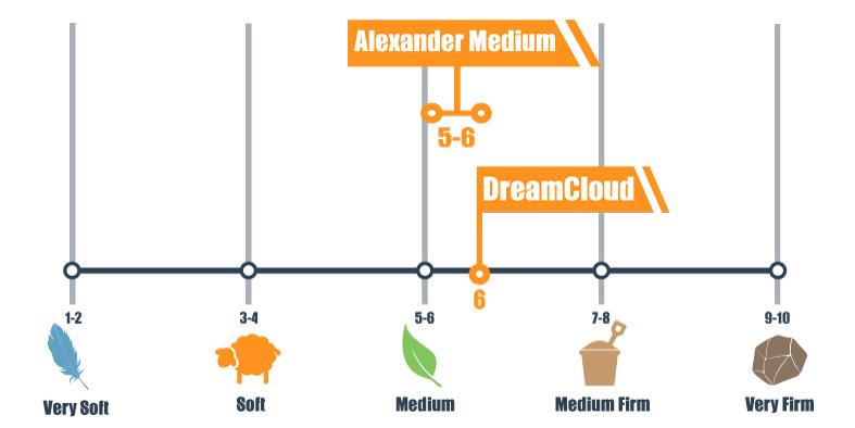 Firmness scale for Alexander Hybrid Medium and DreamCloud mattress