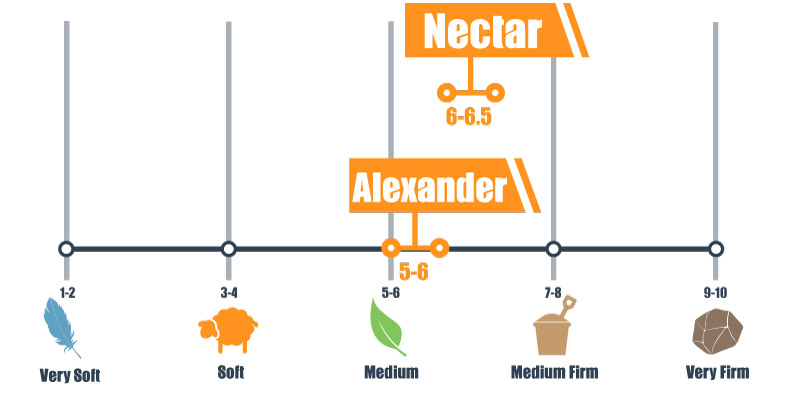 Firmness scale for Alexander Hybrid Signature and Nectar bed