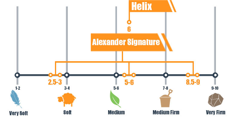 Firmness scale for Alexander Hybrid and Helix mattress
