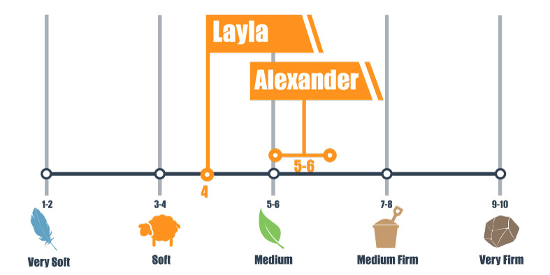 Firmness scale for Alexander Hybrid and Layla mattress