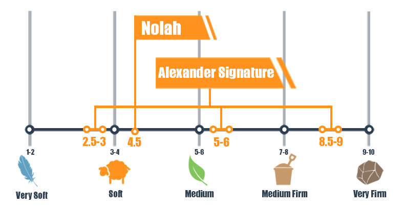 Firmness scale for Alexander Hybrid and Nolah bed