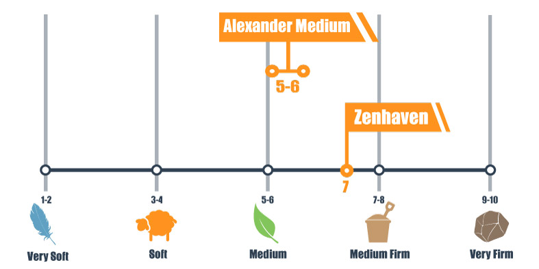 Firmness scale for Alexander Hybrid and Zenhaven