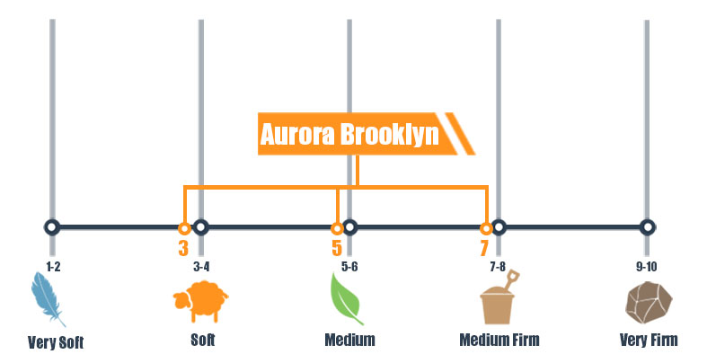Firmness scale for Aurora Brooklyn bed