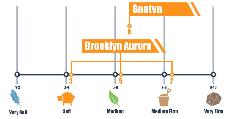 Firmness scale for Brooklyn Aurora and Saatva mattress