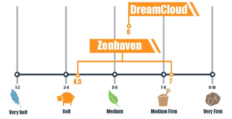 Firmness scale for DreamCloud and Zenhaven mattress