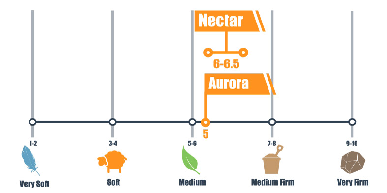 Firmness scale for Nectar and Aurora Brooklyn bed