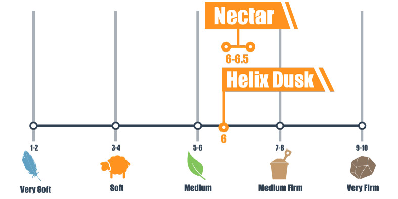 Firmness scale for Nectar and Helix Dusk mattress