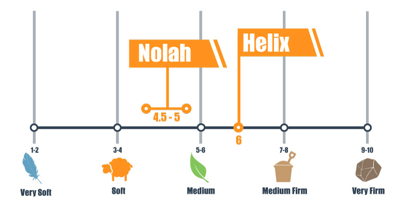 Firmness scale for Nolah and Helix bed