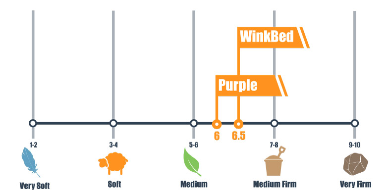 Firmness scale for Purple and WinkBed mattress