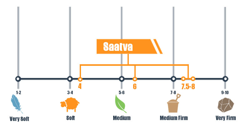 Firmness scale for Saatva bed