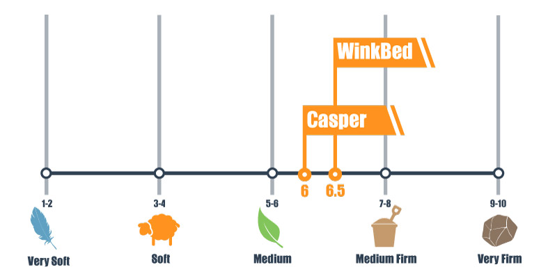Firmness scale for Winkbed and casper mattress