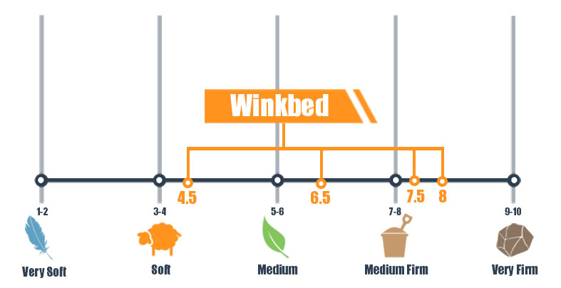Firmness scale for WinkBed multiple choices