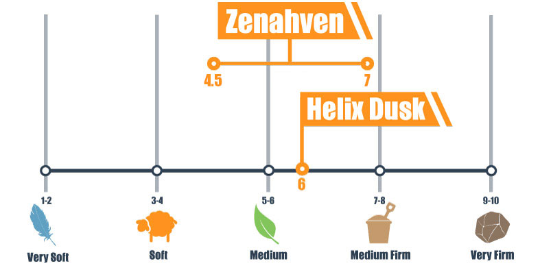 Firmness scale for Zenhaven and Helix bed