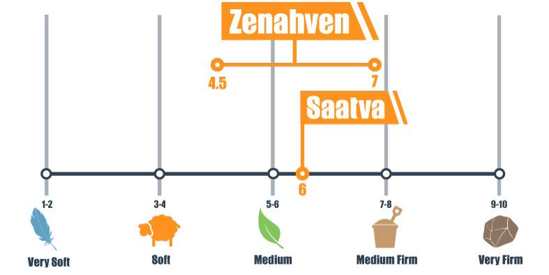 Firmness scale for Zenhaven and Saatva mattress