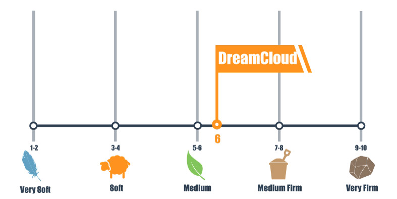 Firmness scale for dreamcloud brand mattress