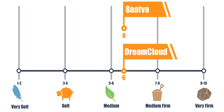 Firmness scale of DreamCloud and Saatva bed