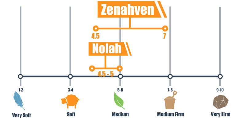 Firmness scale of Zenhaven and Nolah bed