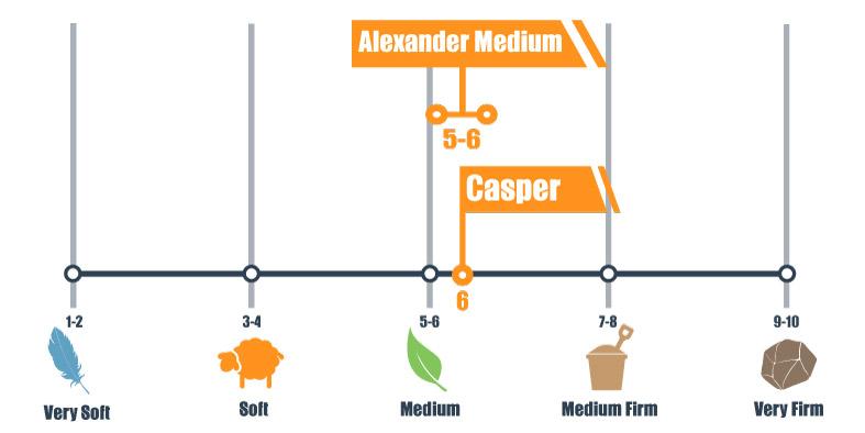 Firmness scale of the Alexander Signature Hybrid and Casper mattress