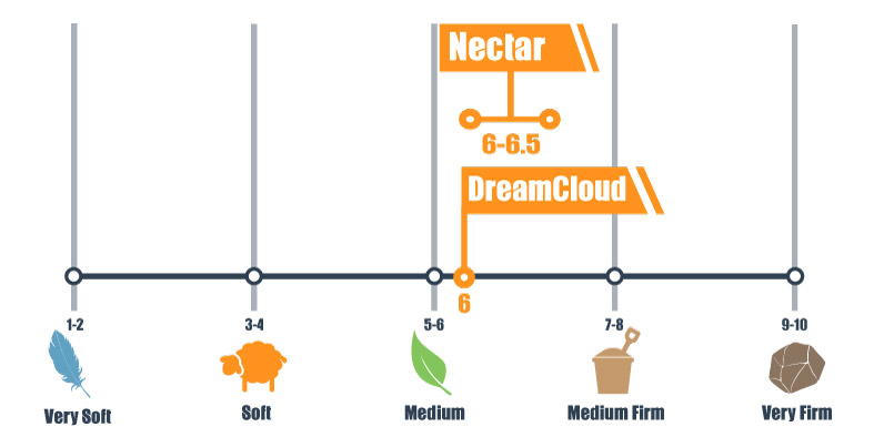 Firmness scale of the Nectar and DreamCloud bed