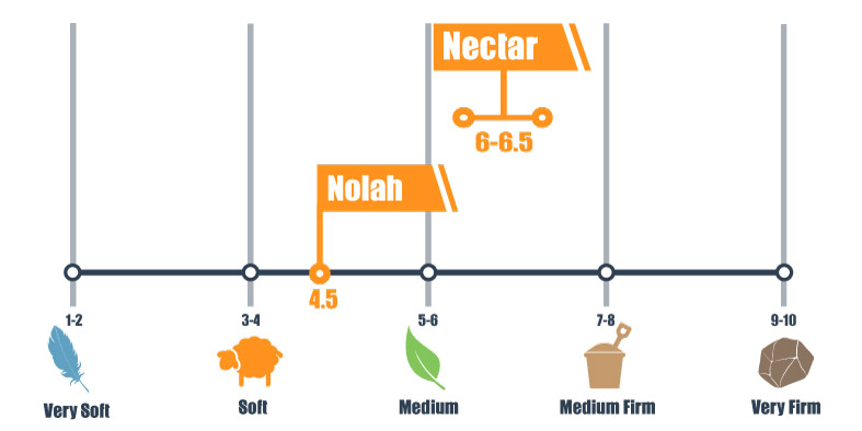 Firmness scale of the Nectar and Nolah mattress