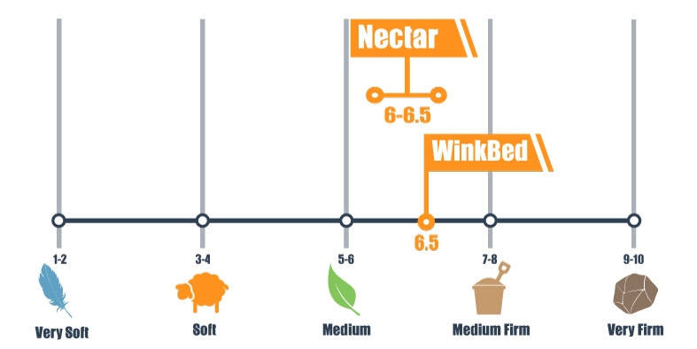 Firmness scale of the Nectar and WinkBed mattress