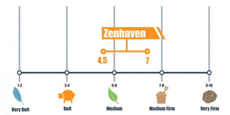 firmness scale for zenhaven bed