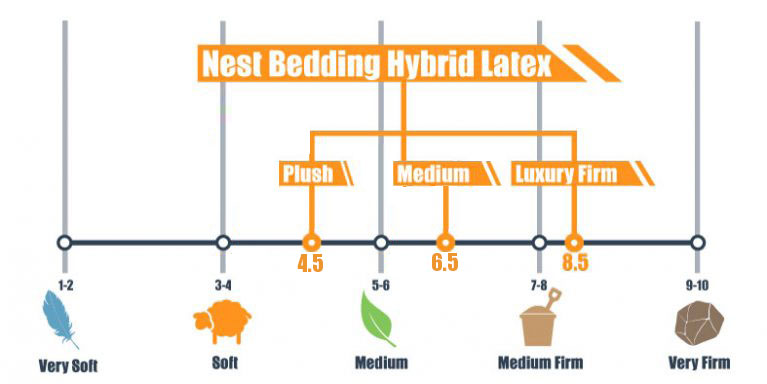 updated firmness levels for nest hybrid latex