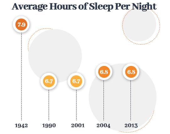 Average Hours of Sleep Per Night Graph