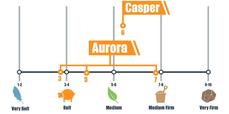 Firmness scale for Brooklyn Aurora and Casper mattress