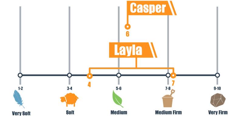 Firmness scale for Casper and Layla mattress