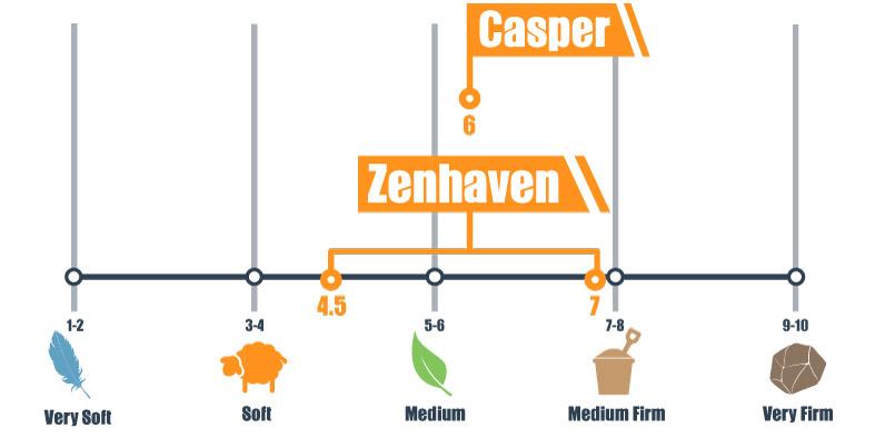 Firmness scale for Casper and Zenhaven mattress