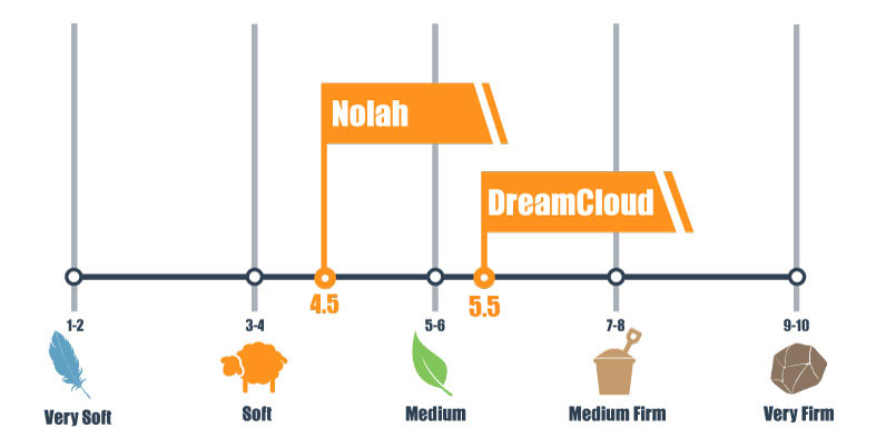 Firmness scale for DreamCloud and Nolah mattress