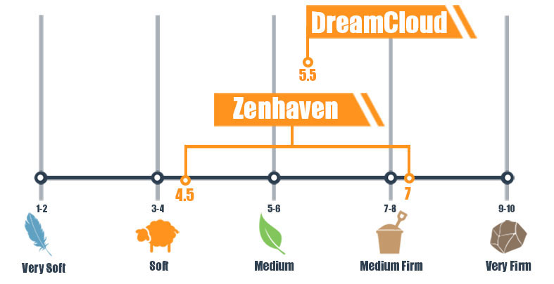 Firmness scale for DreamCloud and Zenhaven mattress - updated