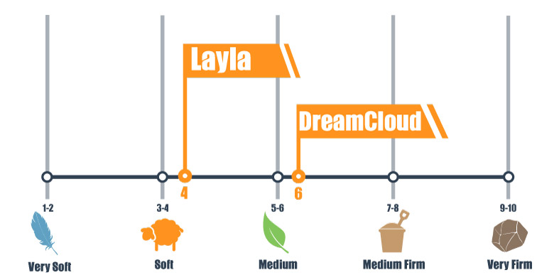 Firmness scale for Layla and DreamCloud mattress