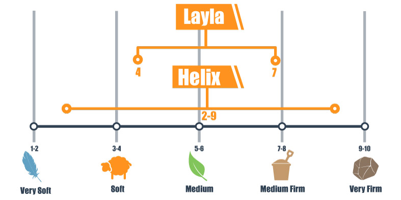 Firmness scale for Layla and Helix mattress