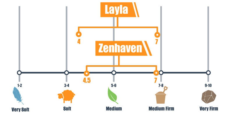 Firmness scale for Layla and zenhaven mattress