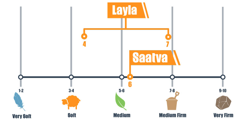 Firmness scale for Saatva and Layla mattress