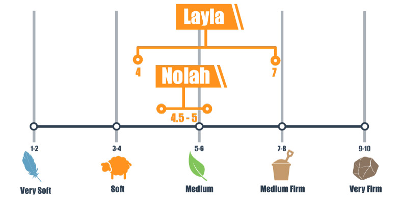 Firmness scale of the Layla and Nolah bed