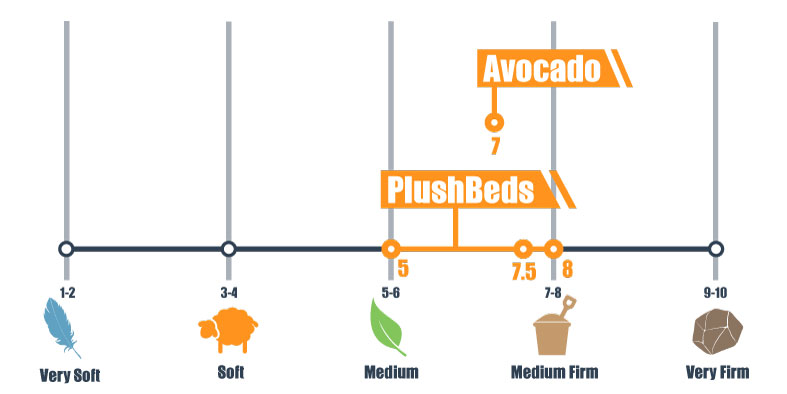 firmness scale for avocado and plushbeds botanical bliss