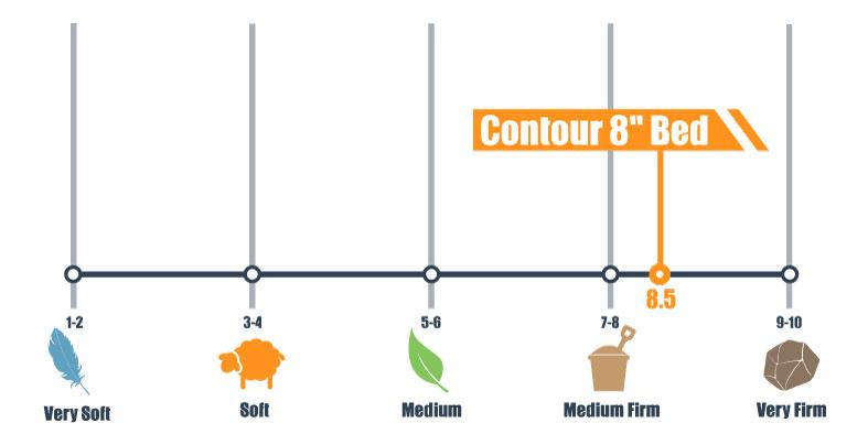 firmness scale for contour 8inch