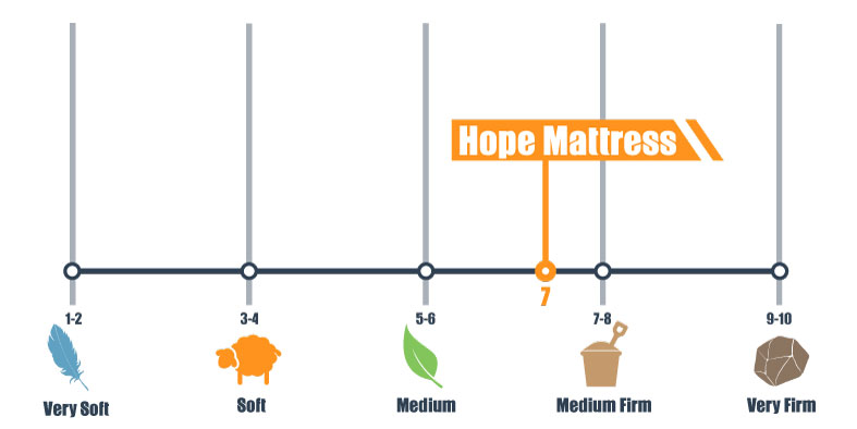 firmness scale for hope bed