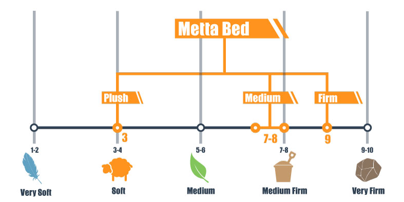 firmness scale for metta bed