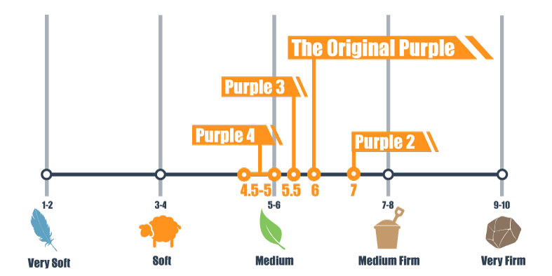 firmness scale for original and new purple