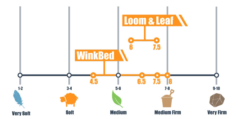 firmness scale for winkbed and l&l