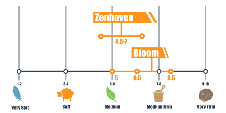 firmness scale for zenhaven and bloom
