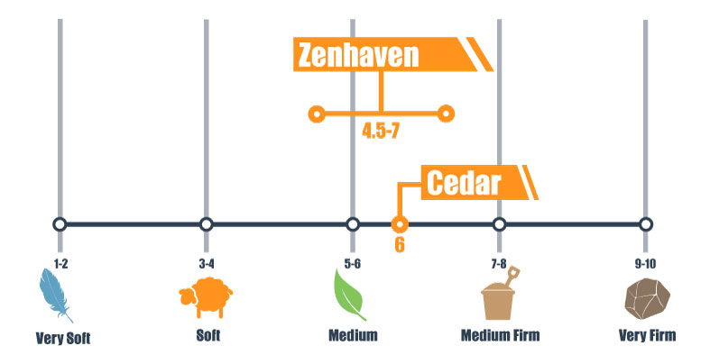firmness scale for zenhaven and cedar