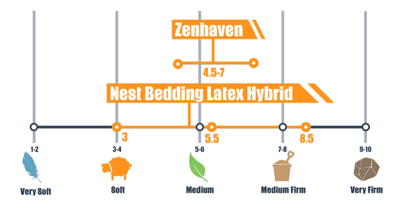 firmness scale for zenhaven and nest bedding latex hybrid
