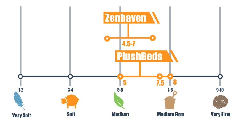 firmness scale for zenhaven and plushbeds