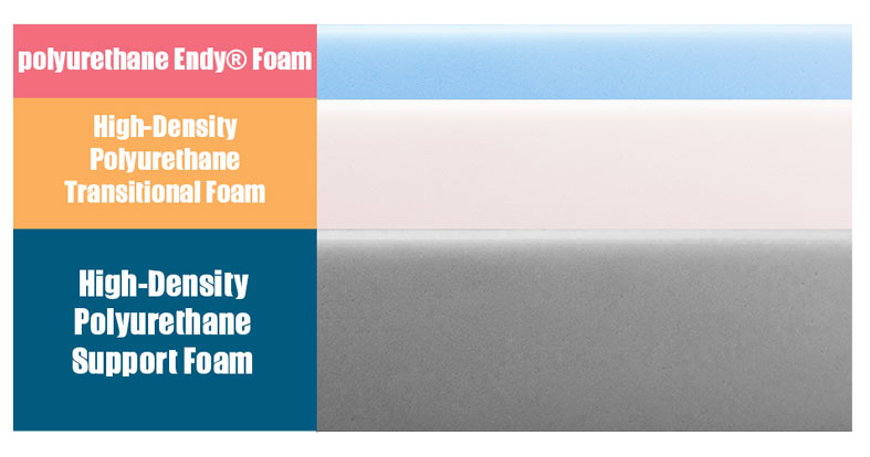 layers of endy bed